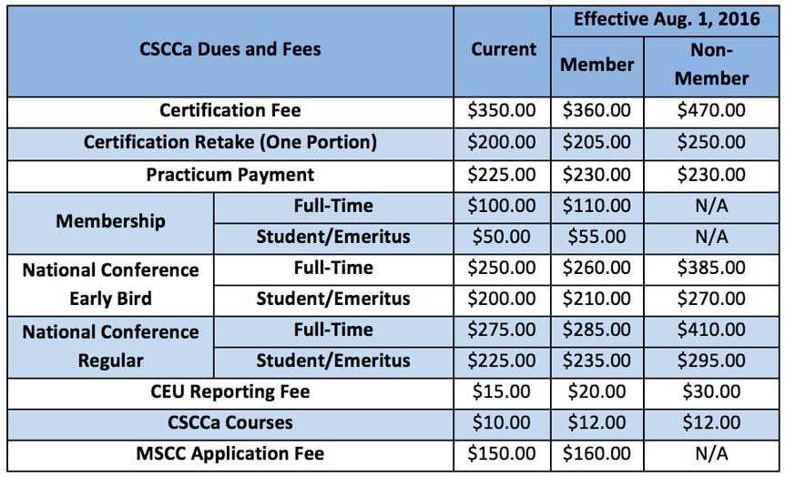 CSCCa New Pricing Structure